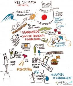 Kei Shimada Speaker MLOVE 2011 - imagethink visual recording